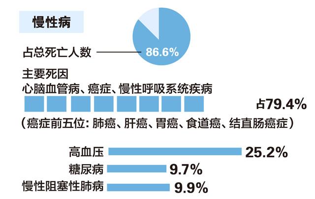 中国居民营养与慢性病状况报告(2015年)